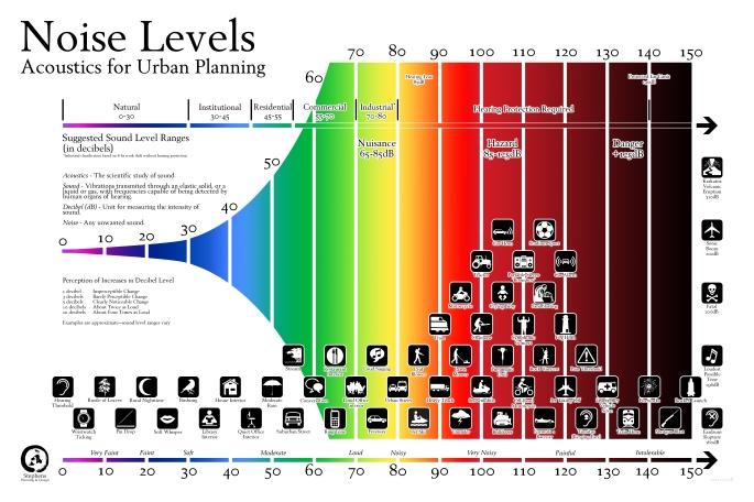 2011-03-07 noise levels 24x36