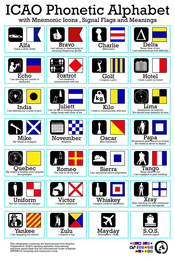 2011-11-15 icao phonetic alphabet 24x36