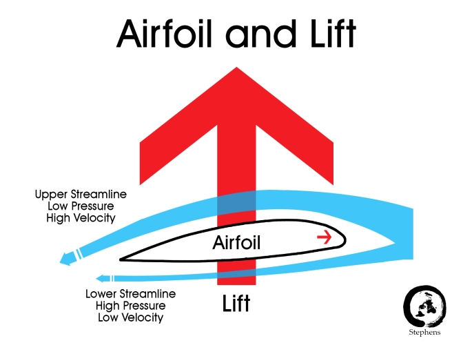 airfoil and lift
