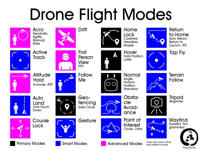 drone flight modes color