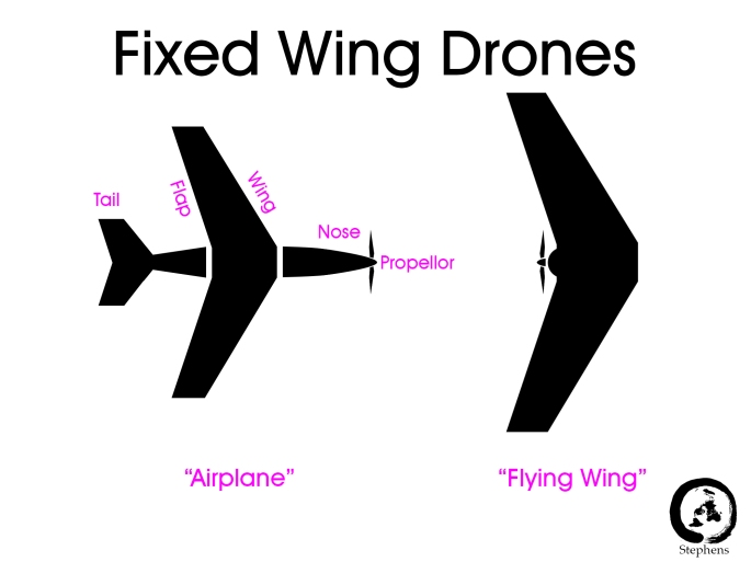 fixed wing drones