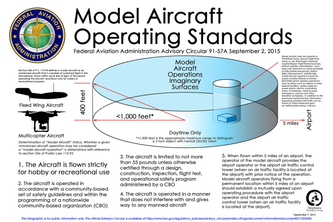 model aircraft operating standards 91-57a