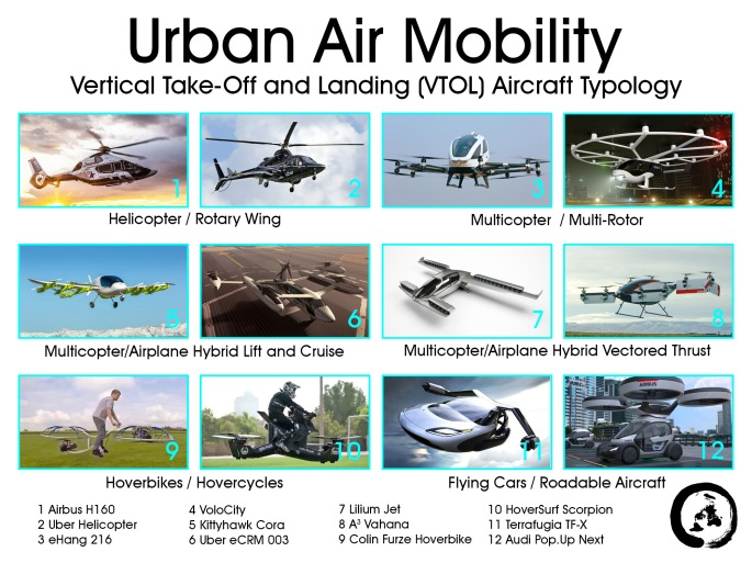 Urban Air Mobility Typology