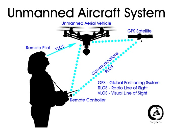 Unmanned Aircraft System